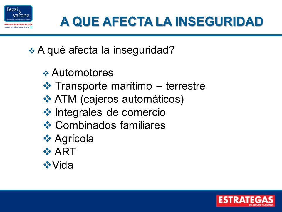 A qué afecta la inseguridad? Automotores Transporte marítimo – terrestre ATM (cajeros automáticos) Integrales de comercio Combinados familiares Agríco
