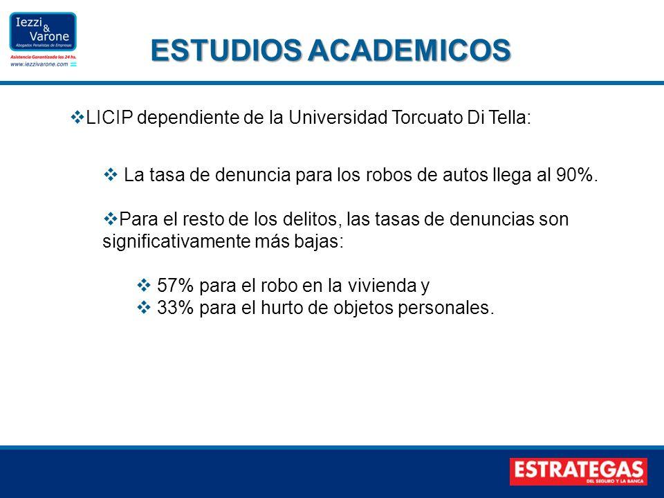 LICIP dependiente de la Universidad Torcuato Di Tella: La tasa de denuncia para los robos de autos llega al 90%. Para el resto de los delitos, las tas