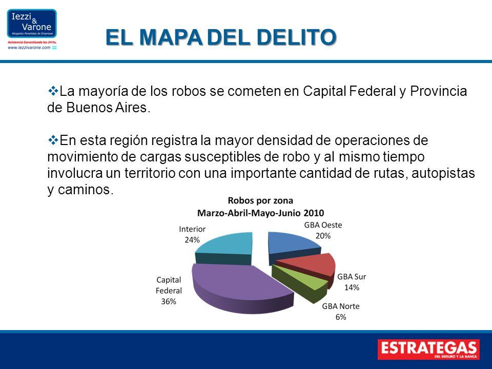 La mayoría de los robos se cometen en Capital Federal y Provincia de Buenos Aires. En esta región registra la mayor densidad de operaciones de movimie
