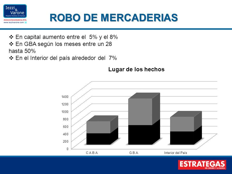 ROBO DE MERCADERIAS En capital aumento entre el 5% y el 8% En GBA según los meses entre un 28 hasta 50% En el Interior del país alrededor del 7%