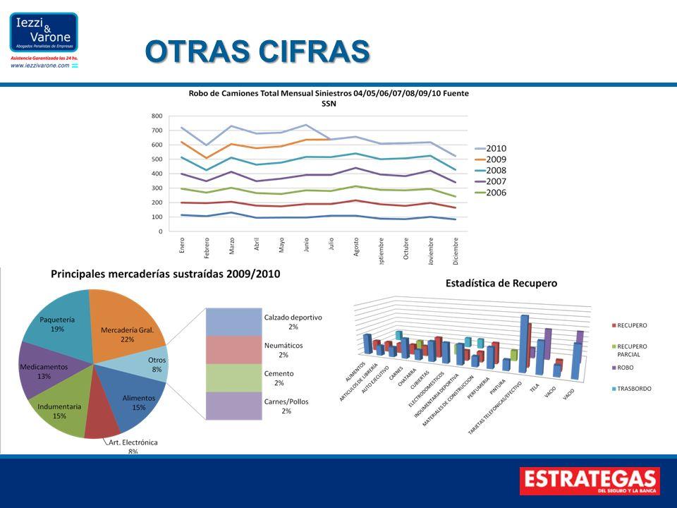 OTRAS CIFRAS