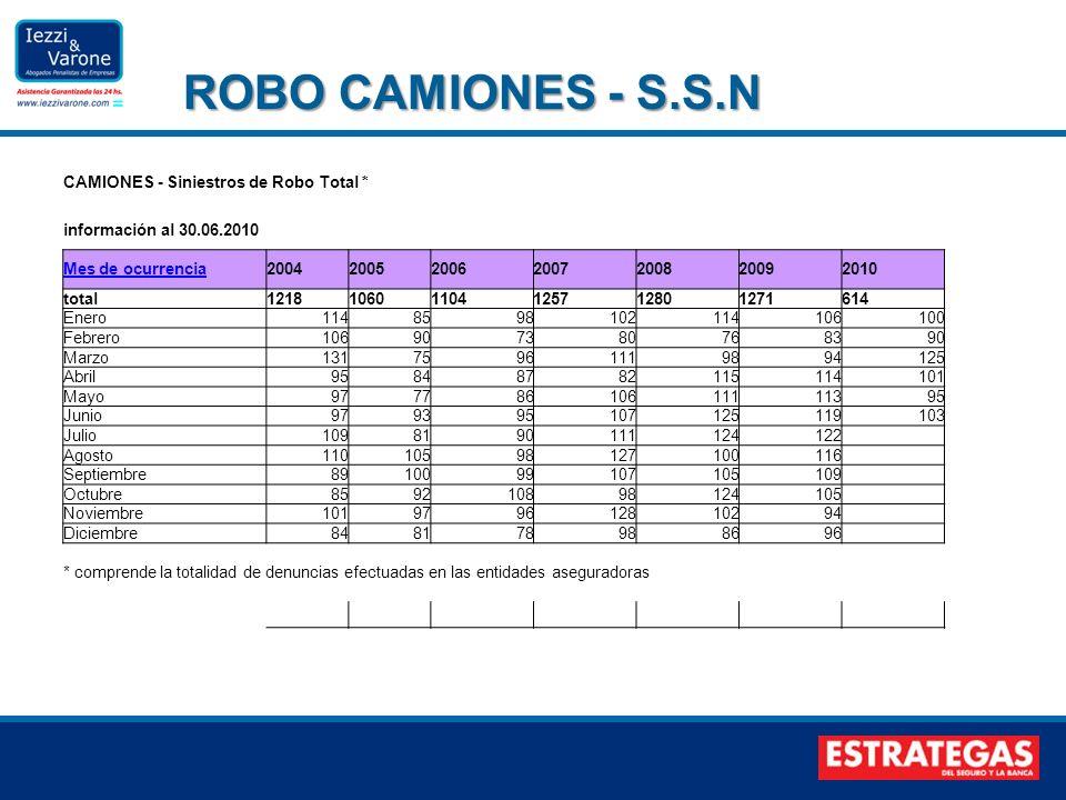 ROBO CAMIONES - S.S.N CAMIONES - Siniestros de Robo Total * información al 30.06.2010 Mes de ocurrencia2004200520062007200820092010 total1218106011041