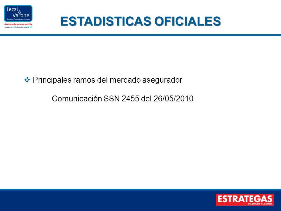Principales ramos del mercado asegurador Comunicación SSN 2455 del 26/05/2010 ESTADISTICAS OFICIALES