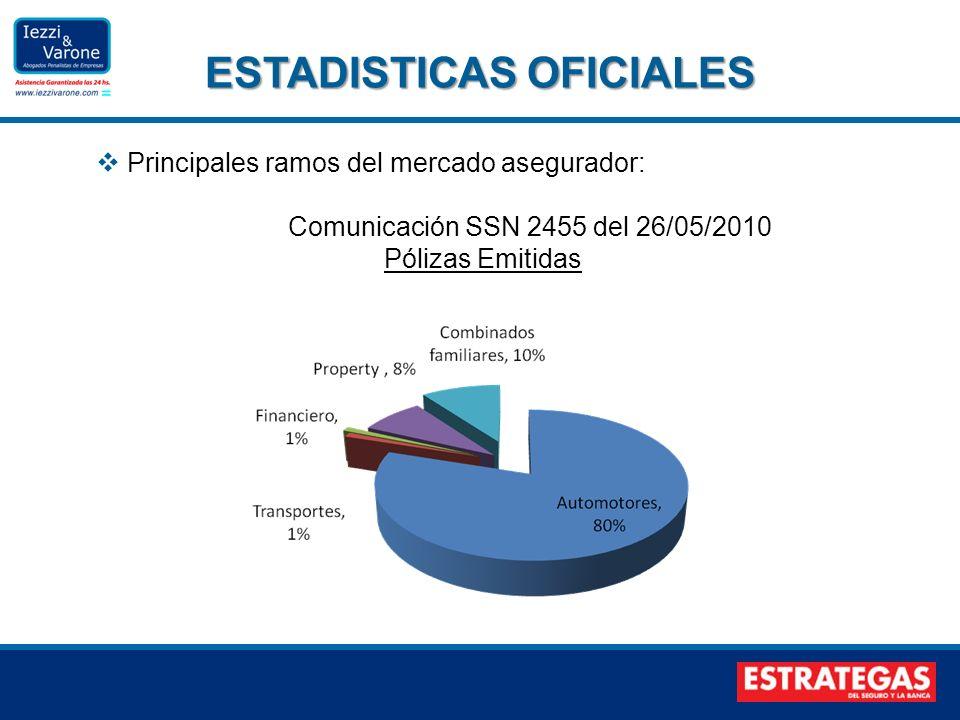 Principales ramos del mercado asegurador: Comunicación SSN 2455 del 26/05/2010 Pólizas Emitidas ESTADISTICAS OFICIALES