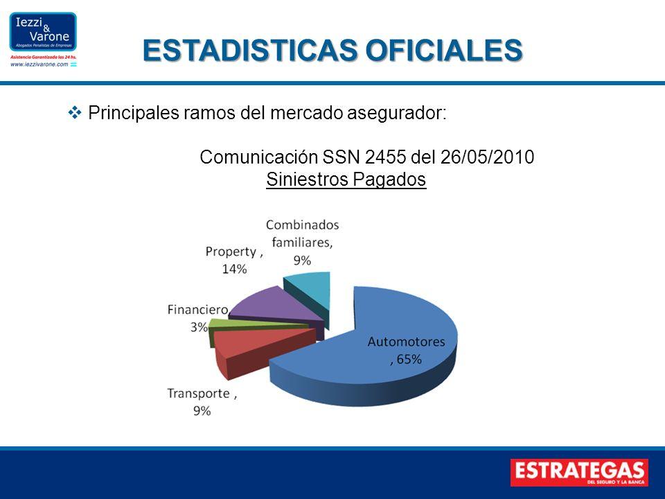 Principales ramos del mercado asegurador: Comunicación SSN 2455 del 26/05/2010 Siniestros Pagados ESTADISTICAS OFICIALES