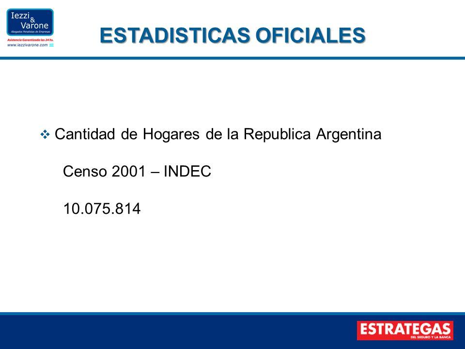 Cantidad de Hogares de la Republica Argentina Censo 2001 – INDEC 10.075.814 ESTADISTICAS OFICIALES