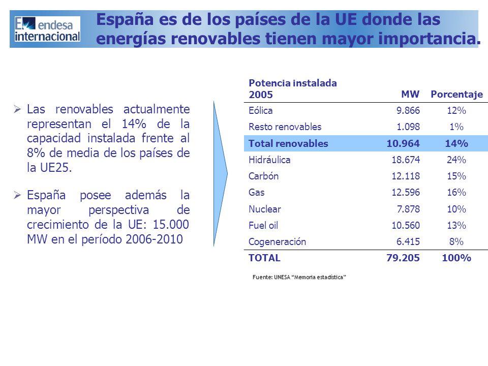 España es de los países de la UE donde las energías renovables tienen mayor importancia. Las renovables actualmente representan el 14% de la capacidad