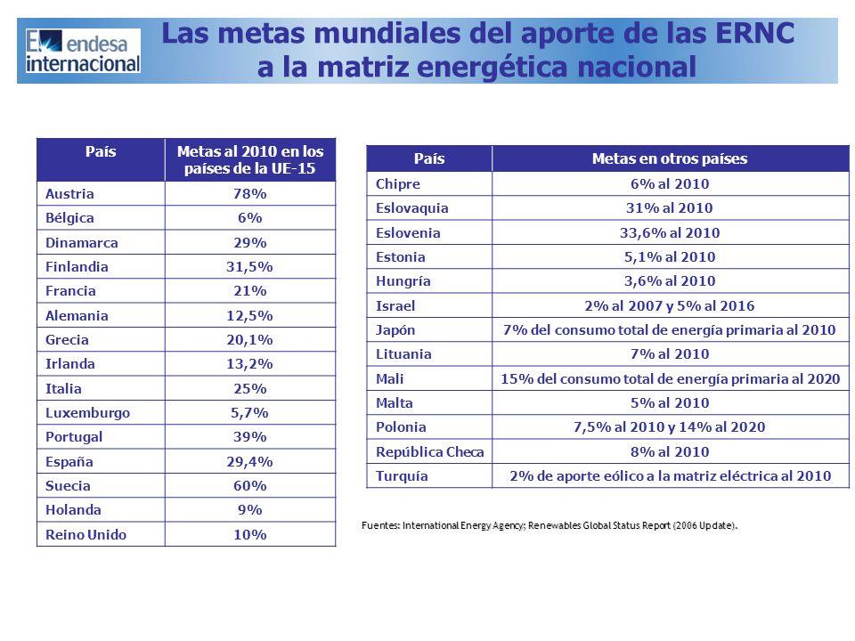 Las metas mundiales del aporte de las ERNC a la matriz energética nacional PaísMetas al 2010 en los países de la UE-15 Austria78% Bélgica6% Dinamarca2