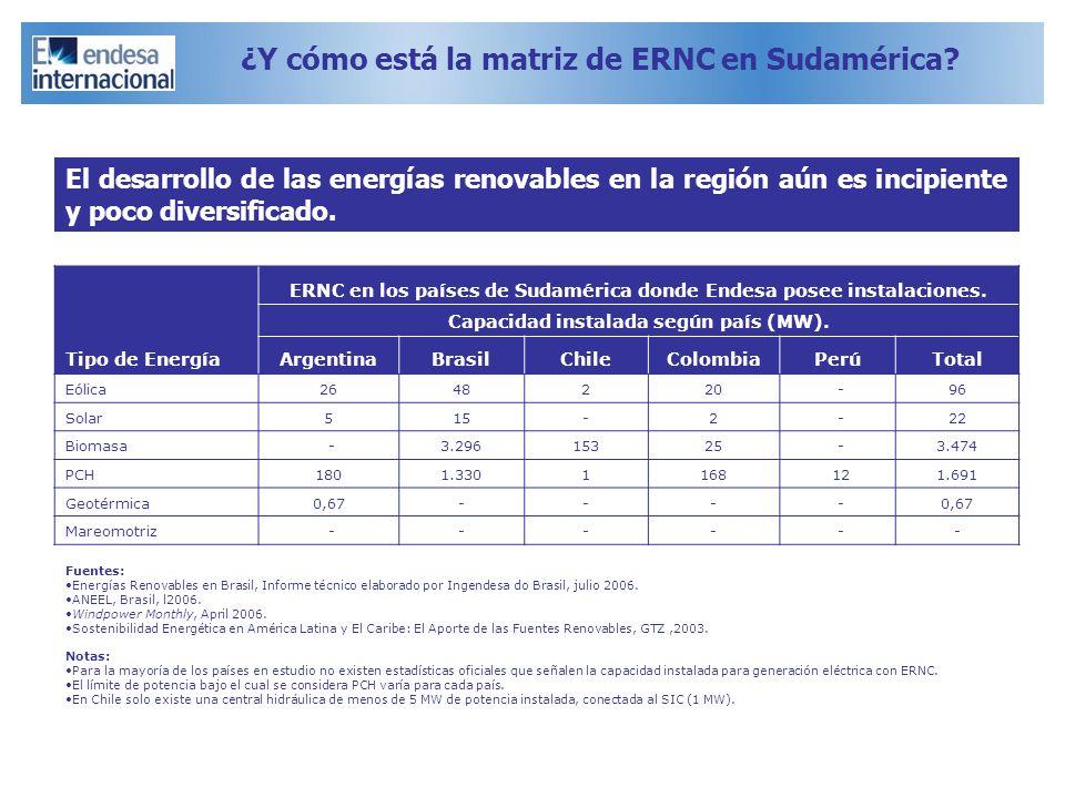 ¿Y cómo está la matriz de ERNC en Sudamérica? Tipo de Energía ERNC en los países de Sudamérica donde Endesa posee instalaciones. Capacidad instalada s