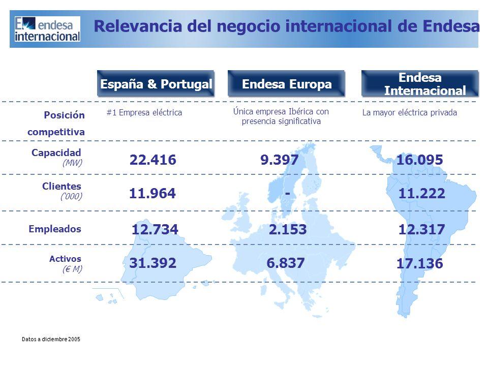 España & Portugal Capacidad (MW) 22.416 Activos ( M) 31.392 9.397 6.837 Endesa Europa Endesa Internacional 17.136 Posición competitiva Única empresa I