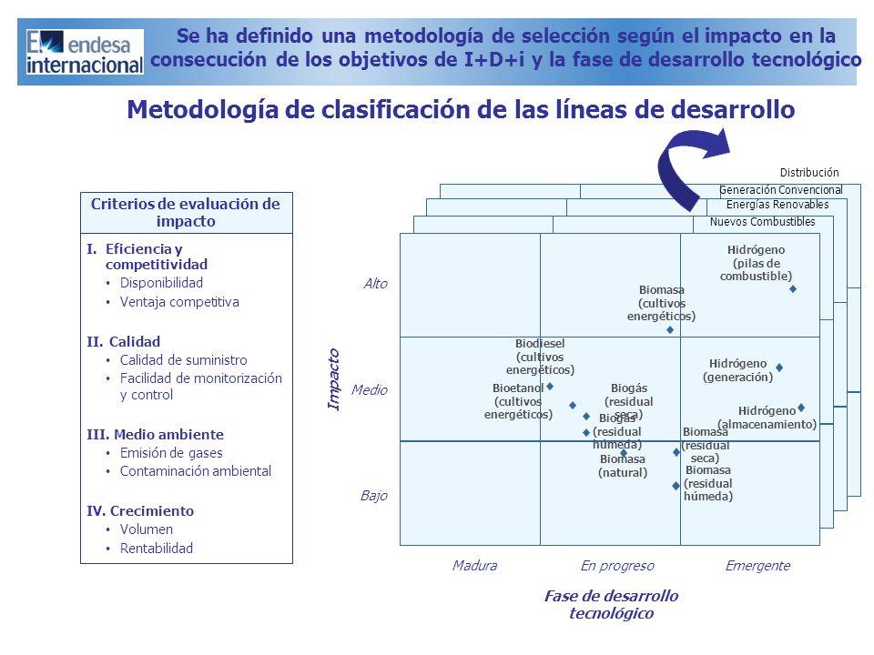 Se ha definido una metodología de selección según el impacto en la consecución de los objetivos de I+D+i y la fase de desarrollo tecnológico Metodolog