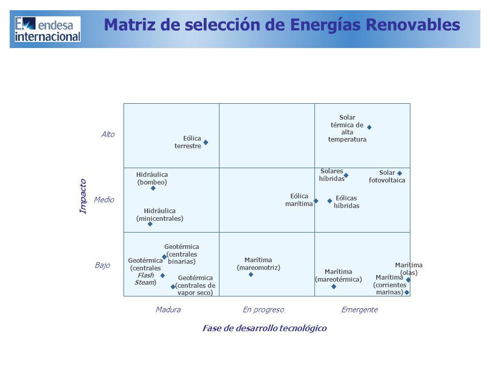 Alto Medio Bajo Impacto Matriz de selección de Energías Renovables Hidráulica (bombeo) Hidráulica (minicentrales) Solares híbridas Solar fotovoltaica