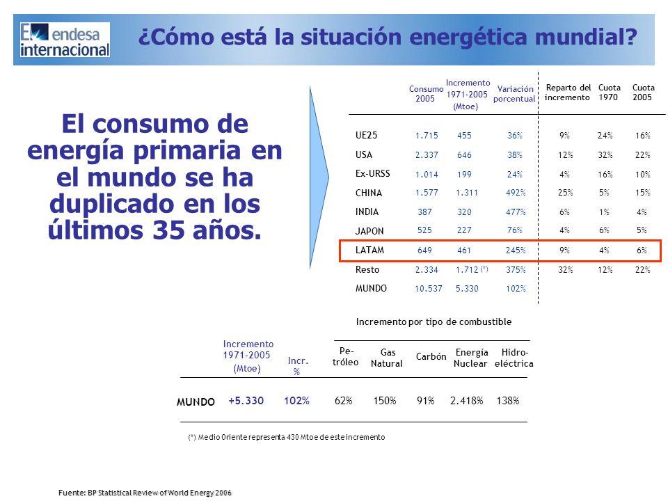 El consumo de energía primaria en el mundo se ha duplicado en los últimos 35 años. Fuente: BP Statistical Review of World Energy 2006 (*) Medio Orient