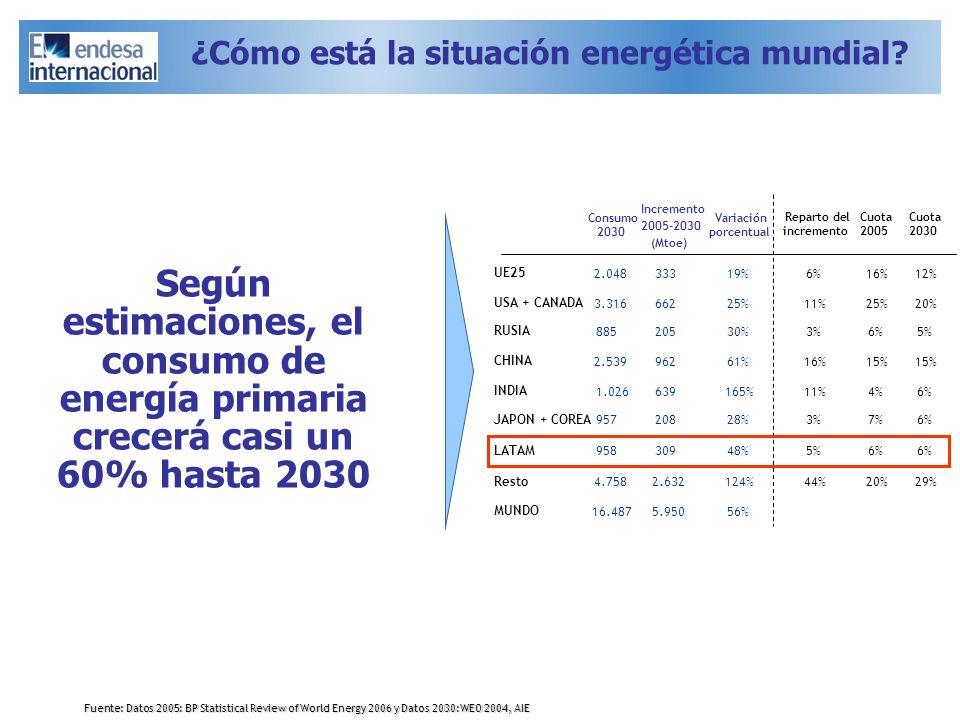Incremento 2005-2030 (Mtoe) Variación porcentual Reparto del incremento Cuota 2005 Cuota 2030 Según estimaciones, el consumo de energía primaria crece
