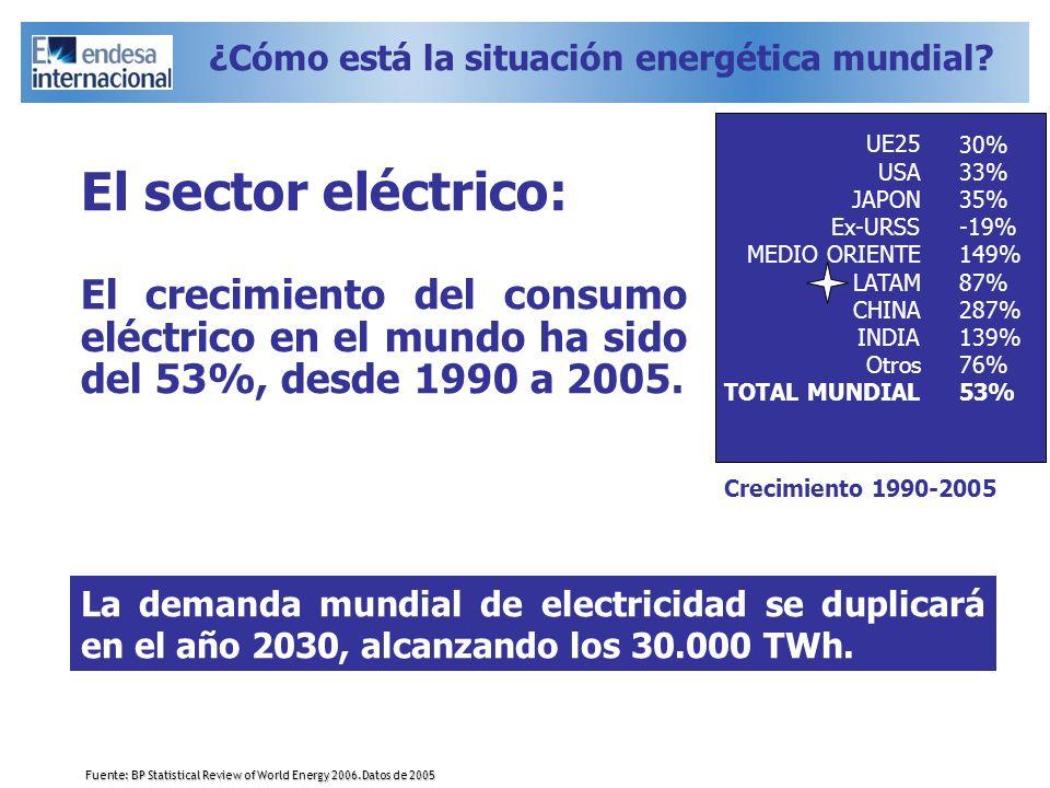 El sector eléctrico: El crecimiento del consumo eléctrico en el mundo ha sido del 53%, desde 1990 a 2005. Fuente: BP Statistical Review of World Energ