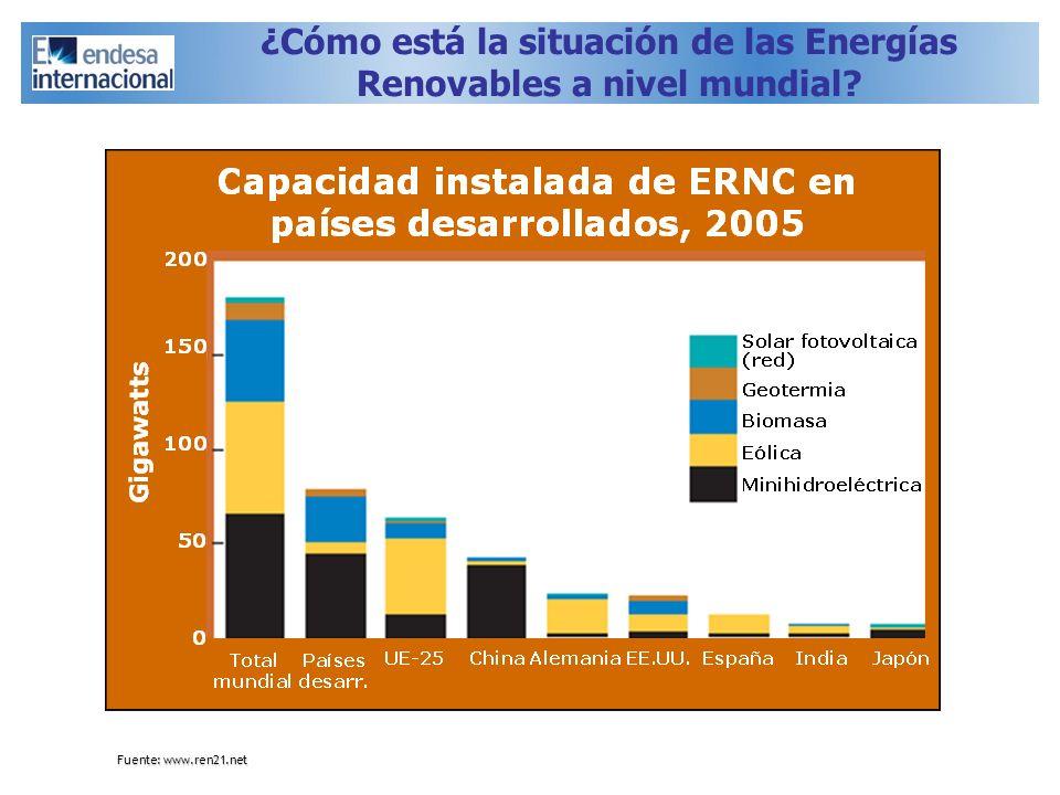 ¿Cómo está la situación de las Energías Renovables a nivel mundial? Fuente: www.ren21.net