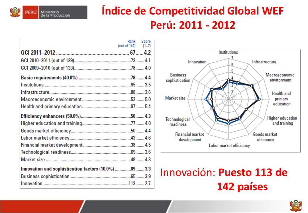 Índice de Competitividad Global WEF Perú: 2011 - 2012 Innovación: Puesto 113 de 142 países