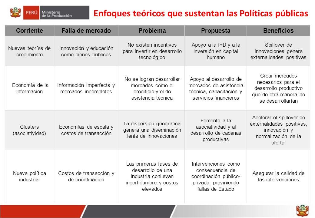 Líneas estratégicas de la Agenda 2.