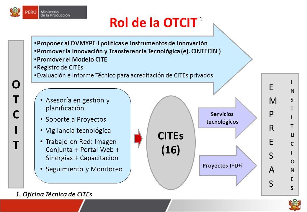 OTCITOTCIT Proponer al DVMYPE-I políticas e instrumentos de innovación Promover la Innovación y Transferencia Tecnológica (ej.