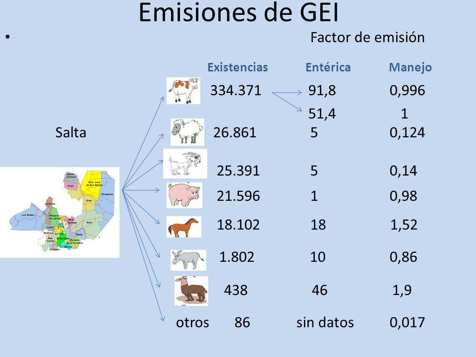 Emisiones de GEI Factor de emisión Existencias Entérica Manejo 334.371 91,8 0,996 51,4 1 Salta 26.861 5 0,124 25.391 5 0,14 21.596 1 0,98 18.102 18 1,