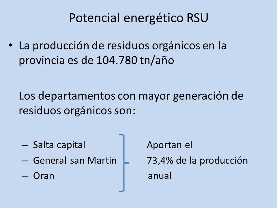 Potencial energético RSU La producción de residuos orgánicos en la provincia es de 104.780 tn/año Los departamentos con mayor generación de residuos o