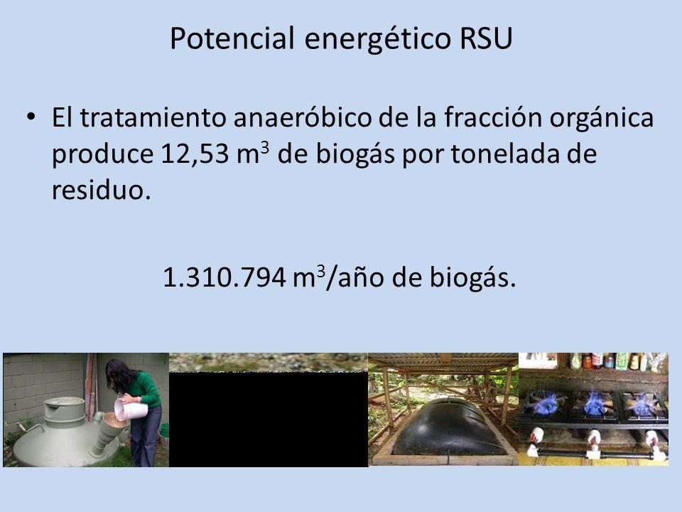 Potencial energético RSU El tratamiento anaeróbico de la fracción orgánica produce 12,53 m 3 de biogás por tonelada de residuo. 1.310.794 m 3 /año de
