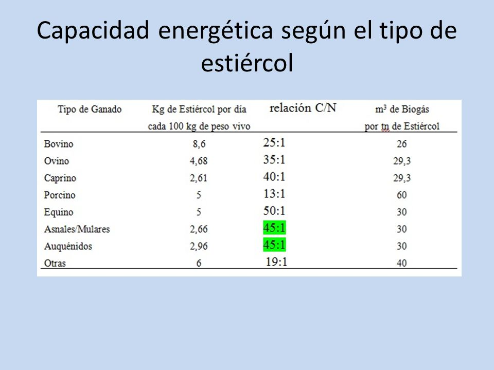 Producción potencial de biogás en la Provincia Con el aprovechamiento por digestión anaeróbica del estiércol de origen animal se pueden producir 131.676.348 m 3 /año de biogás.