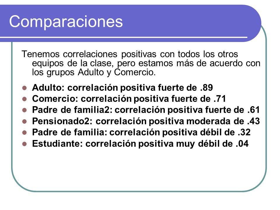 Comparaciones Tenemos correlaciones positivas con todos los otros equipos de la clase, pero estamos más de acuerdo con los grupos Adulto y Comercio.