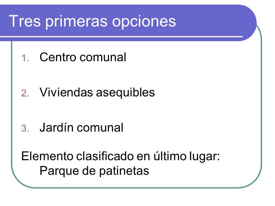 Tres primeras opciones 1. Centro comunal 2. Viviendas asequibles 3.
