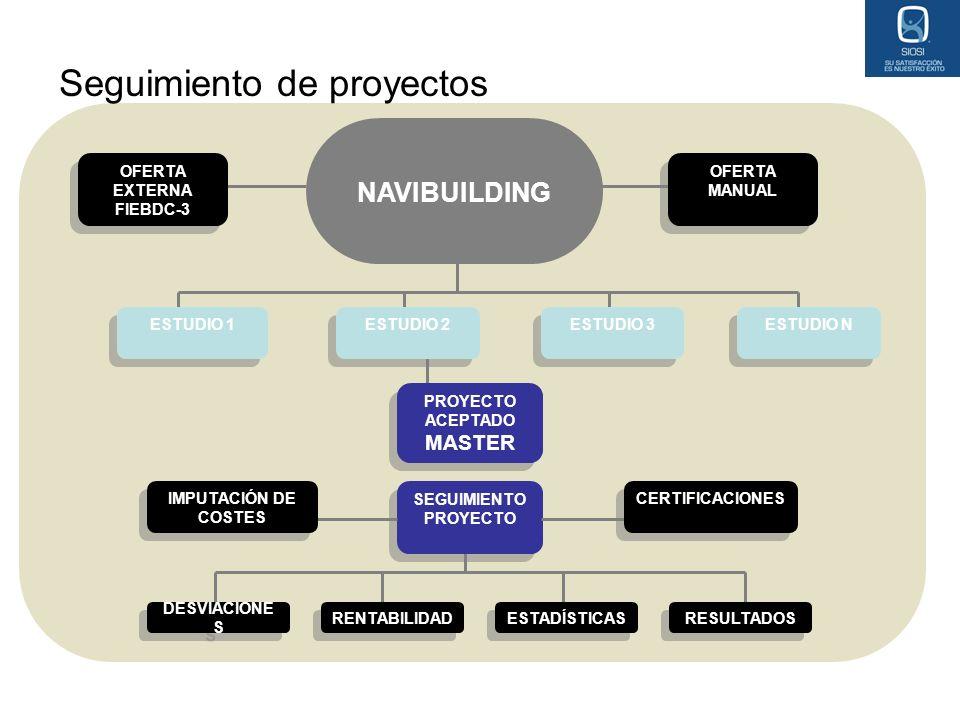 Seguimiento de proyectos NAVIBUILDING OFERTA EXTERNA FIEBDC-3 OFERTA EXTERNA FIEBDC-3 OFERTA MANUAL ESTUDIO 1 ESTUDIO 2 ESTUDIO 3 ESTUDIO N PROYECTO A