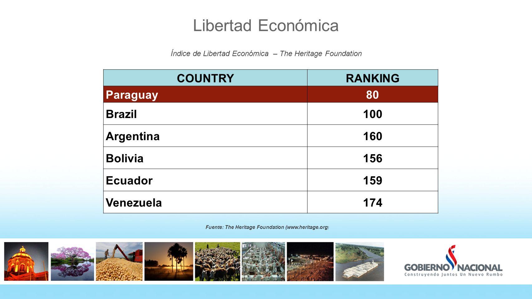 Libertad Económica Índice de Libertad Económica – The Heritage Foundation Fuente: The Heritage Foundation (www.heritage.org ) COUNTRYRANKING Paraguay8