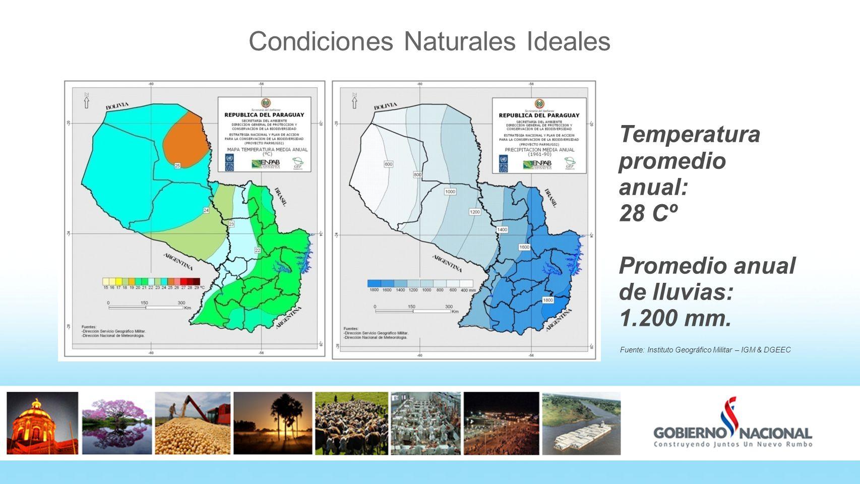 Temperatura promedio anual: 28 Cº Promedio anual de lluvias: 1.200 mm. Fuente: Instituto Geográfico Militar – IGM & DGEEC Condiciones Naturales Ideale