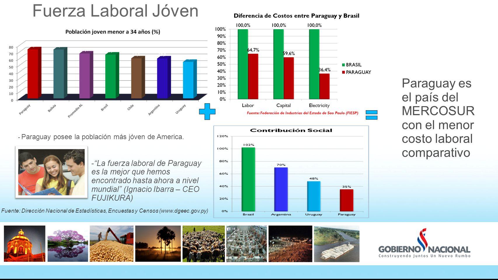 Fuerza Laboral Jóven - Paraguay posee la población más jóven de America. Fuente: Dirección Nacional de Estadísticas, Encuestas y Censos (www.dgeec.gov