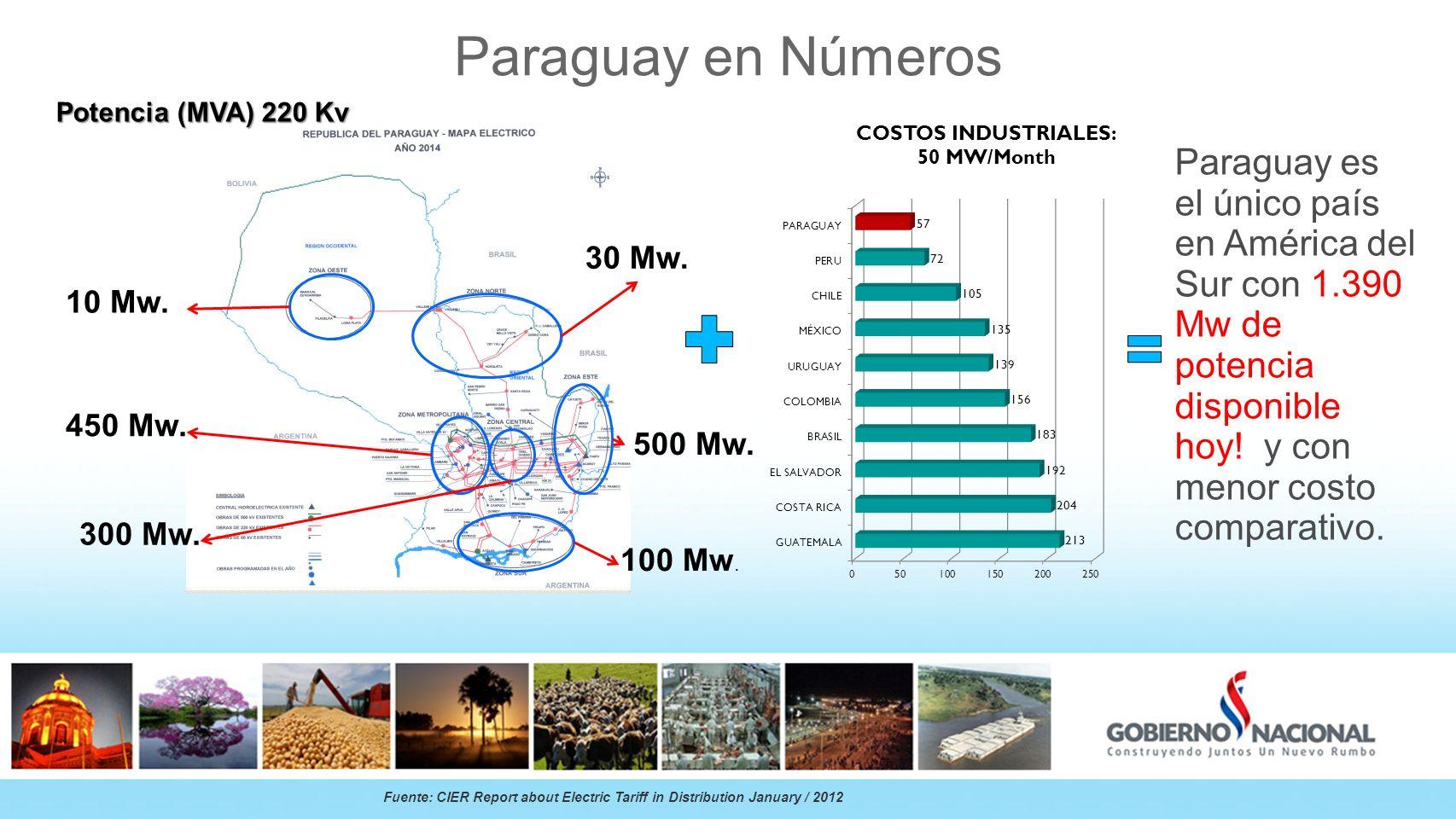 Paraguay en Números Paraguay es el único país en América del Sur con 1.390 Mw de potencia disponible hoy! y con menor costo comparativo. Fuente: CIER