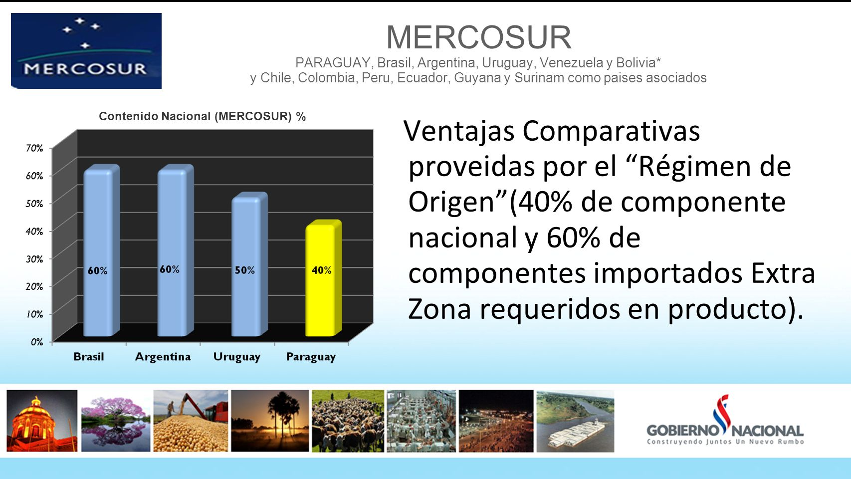 MERCOSUR PARAGUAY, Brasil, Argentina, Uruguay, Venezuela y Bolivia* y Chile, Colombia, Peru, Ecuador, Guyana y Surinam como paises asociados Ventajas Comparativas proveidas por el Régimen de Origen(40% de componente nacional y 60% de componentes importados Extra Zona requeridos en producto).