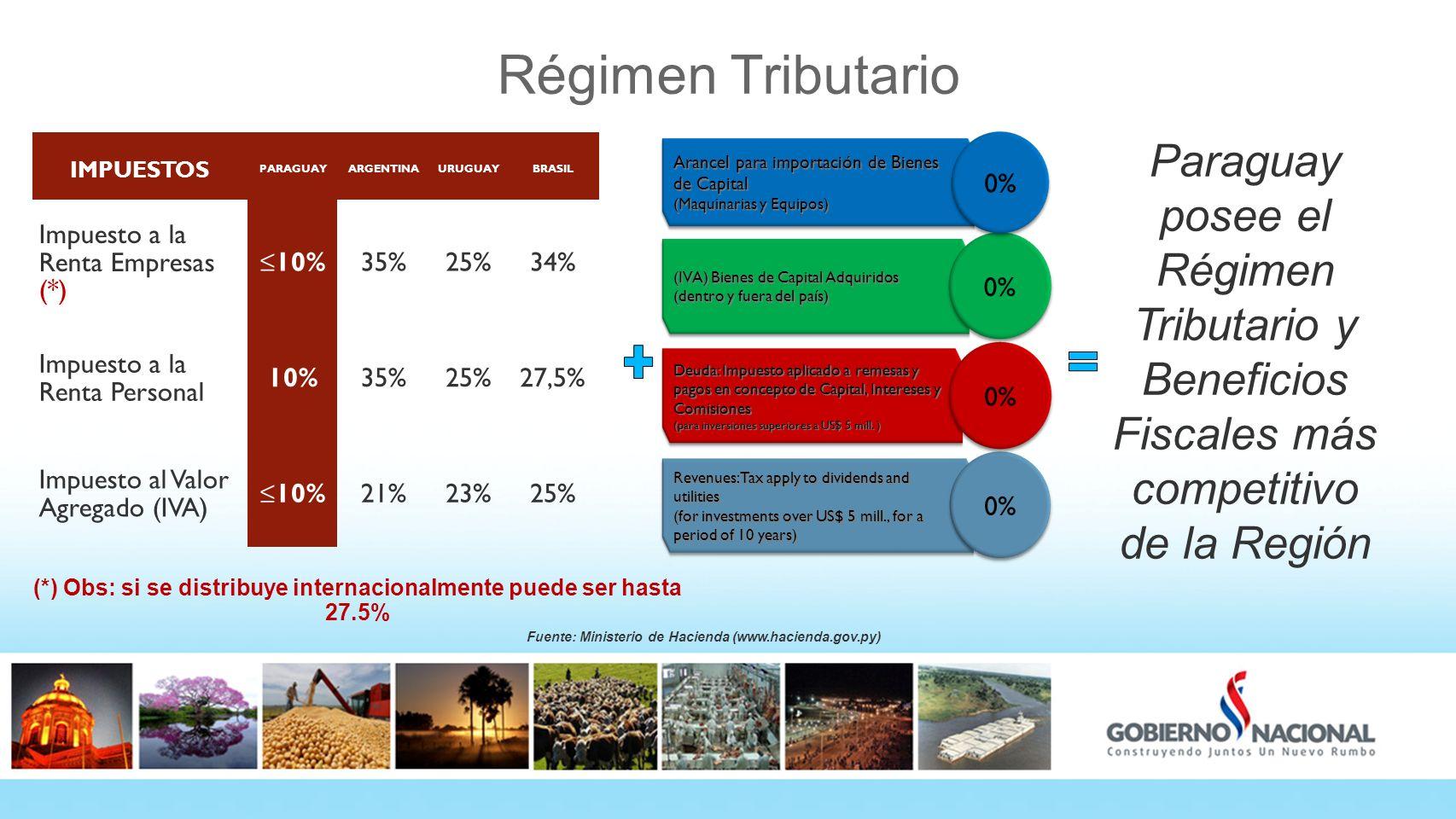 Régimen Tributario Paraguay posee el Régimen Tributario y Beneficios Fiscales más competitivo de la Región Revenues: Tax apply to dividends and utilit