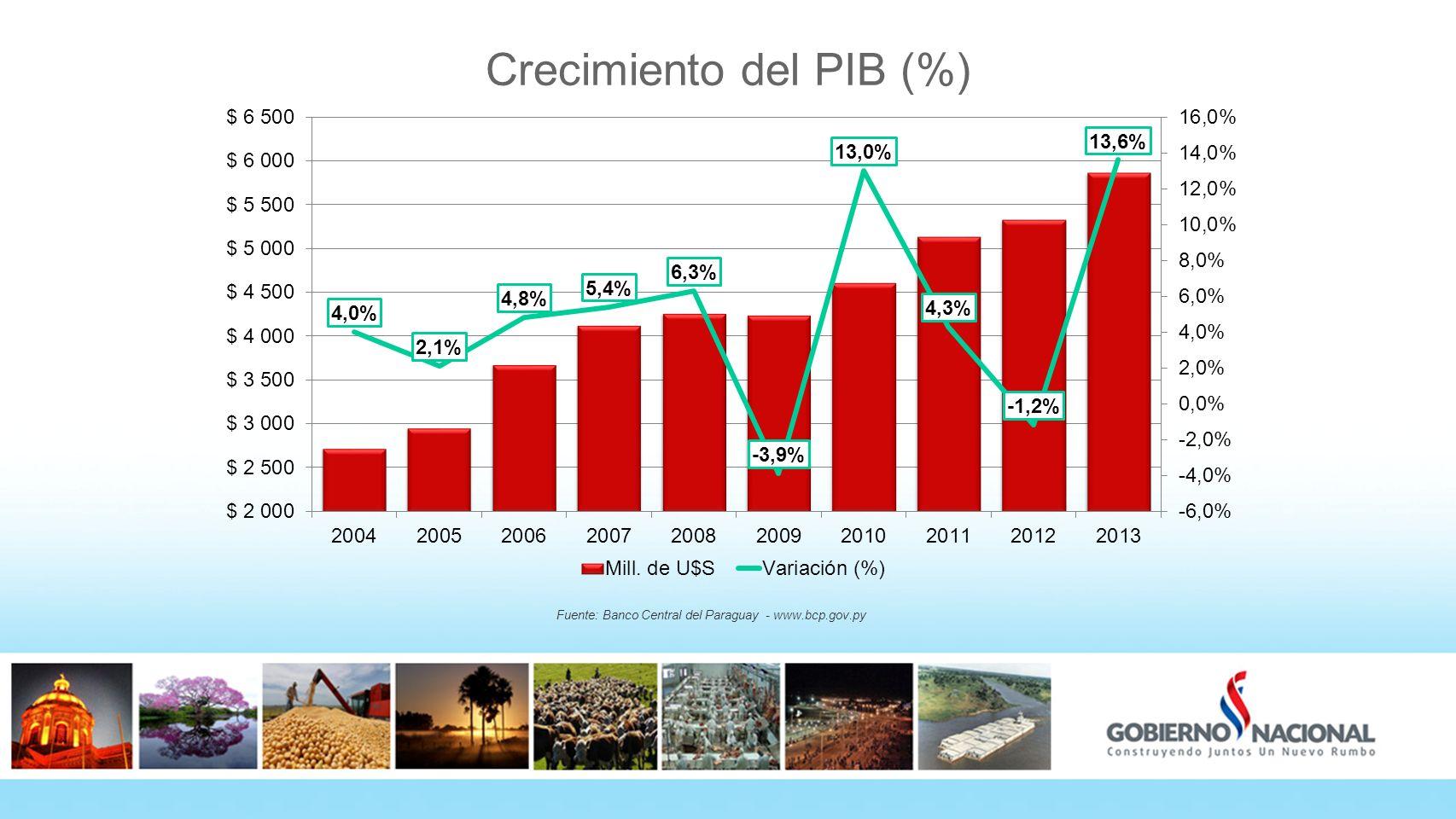 Crecimiento del PIB (%) Fuente: Banco Central del Paraguay - www.bcp.gov.py