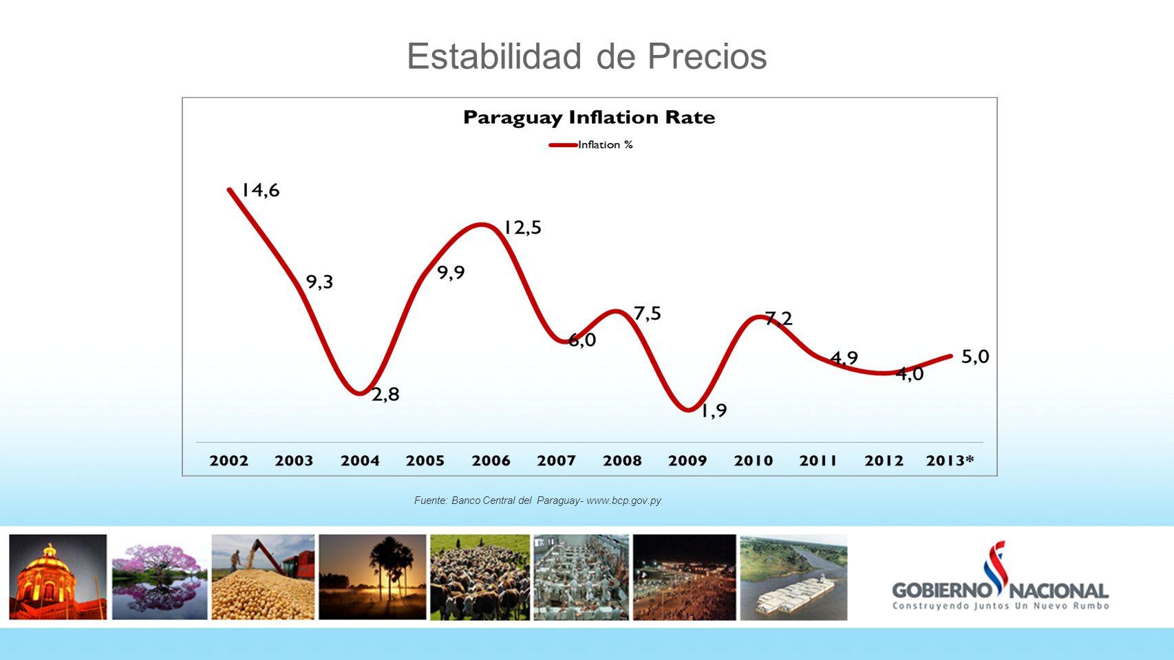 Estabilidad de Precios Fuente: Banco Central del Paraguay- www.bcp.gov.py