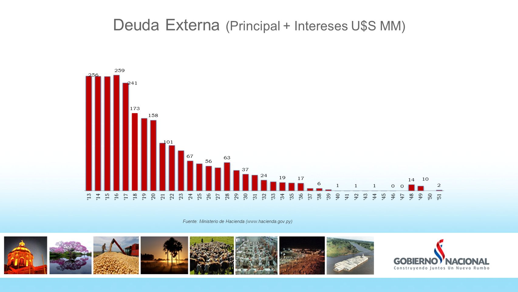 Deuda Externa (Principal + Intereses U$S MM) Fuente: Ministerio de Hacienda (www.hacienda.gov.py)