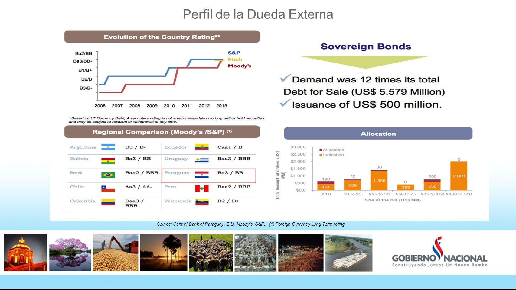 Perfil de la Dueda Externa Source: Central Bank of Paraguay, EIU, Moodys, S&P.