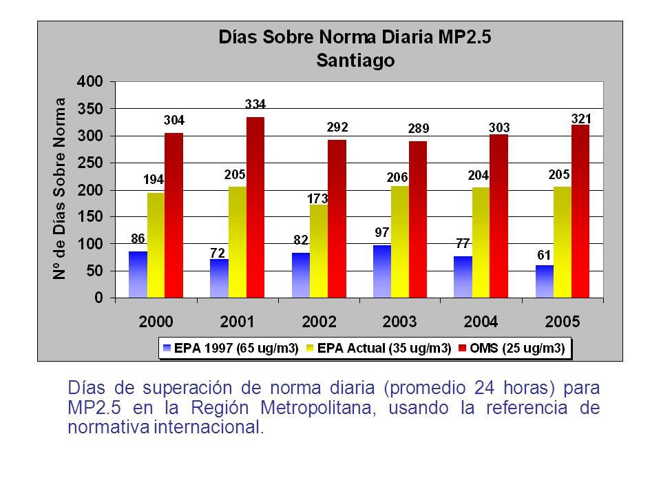 Días de superación de norma diaria (promedio 24 horas) para MP2.5 en la Región Metropolitana, usando la referencia de normativa internacional.