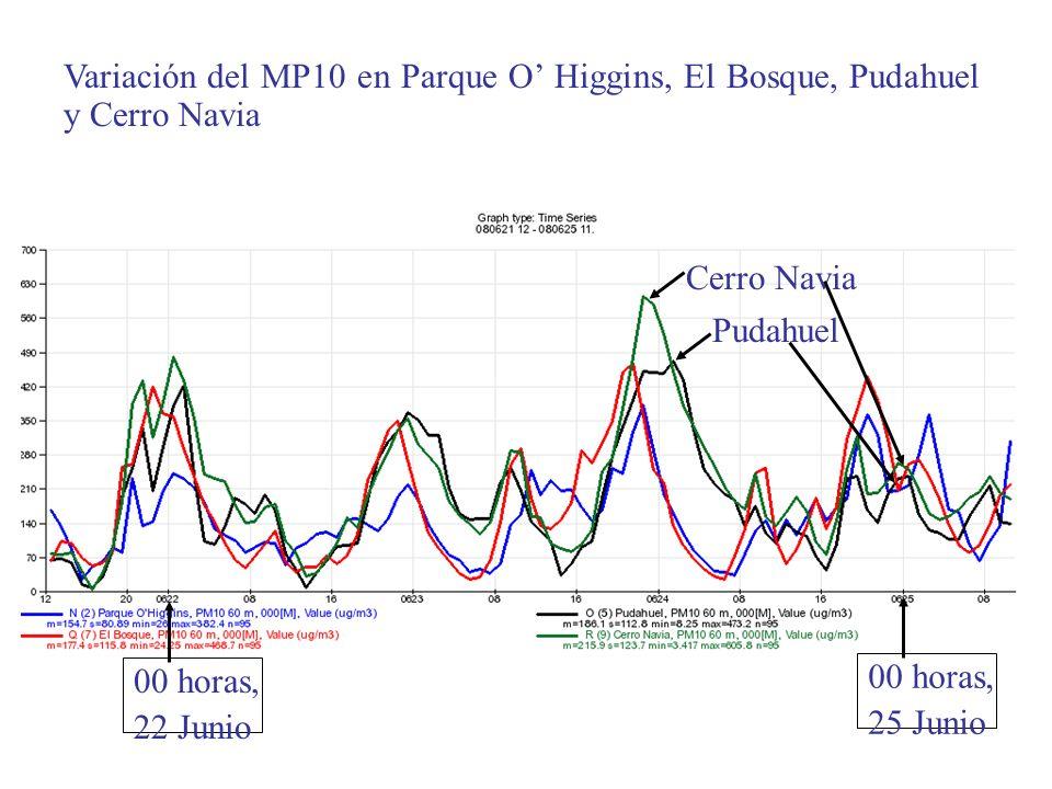 Cerro Navia Pudahuel Variación del MP10 en Parque O Higgins, El Bosque, Pudahuel y Cerro Navia 00 horas, 25 Junio 00 horas, 22 Junio