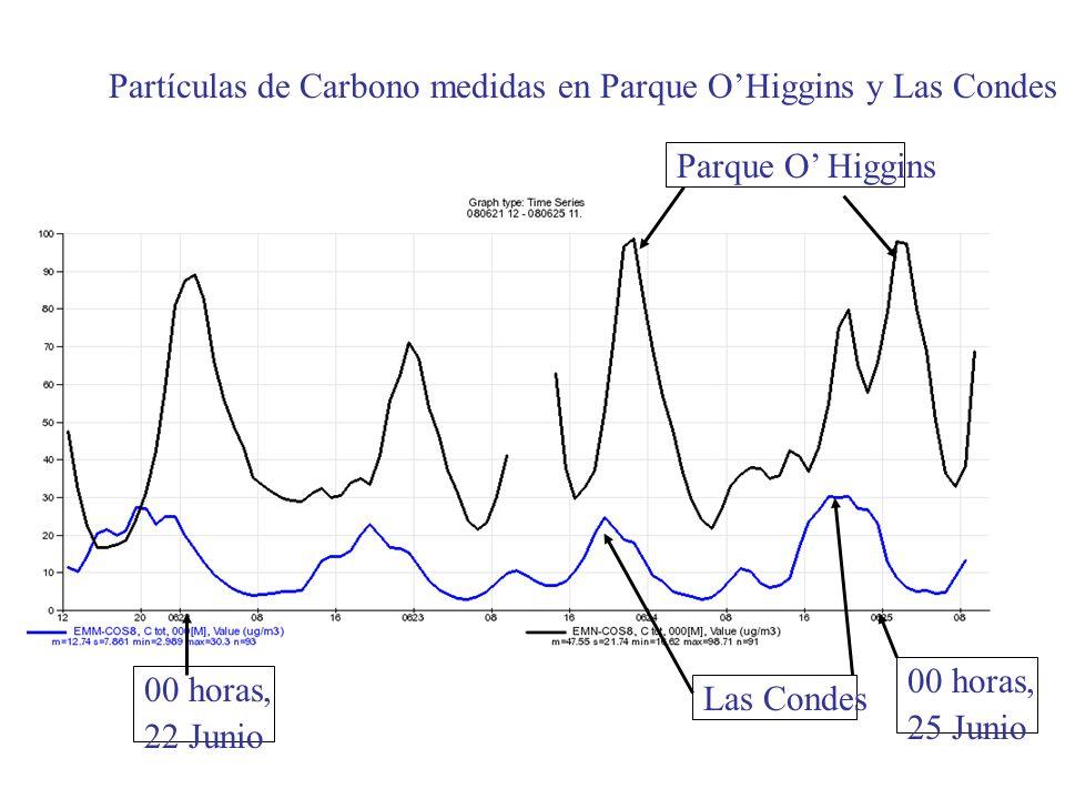 Partículas de Carbono medidas en Parque OHiggins y Las Condes Parque O Higgins Las Condes 00 horas, 25 Junio 00 horas, 22 Junio