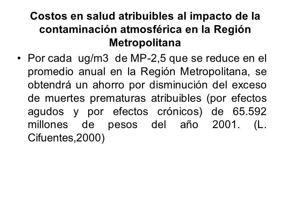Costos en salud atribuibles al impacto de la contaminación atmosférica en la Región Metropolitana Por cada ug/m3 de MP-2,5 que se reduce en el promedio anual en la Región Metropolitana, se obtendrá un ahorro por disminución del exceso de muertes prematuras atribuibles (por efectos agudos y por efectos crónicos) de 65.592 millones de pesos del año 2001.