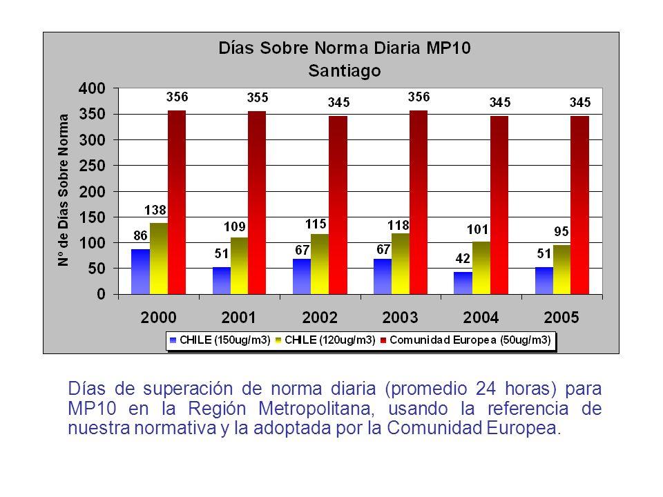 Días de superación de norma diaria (promedio 24 horas) para MP10 en la Región Metropolitana, usando la referencia de nuestra normativa y la adoptada por la Comunidad Europea.