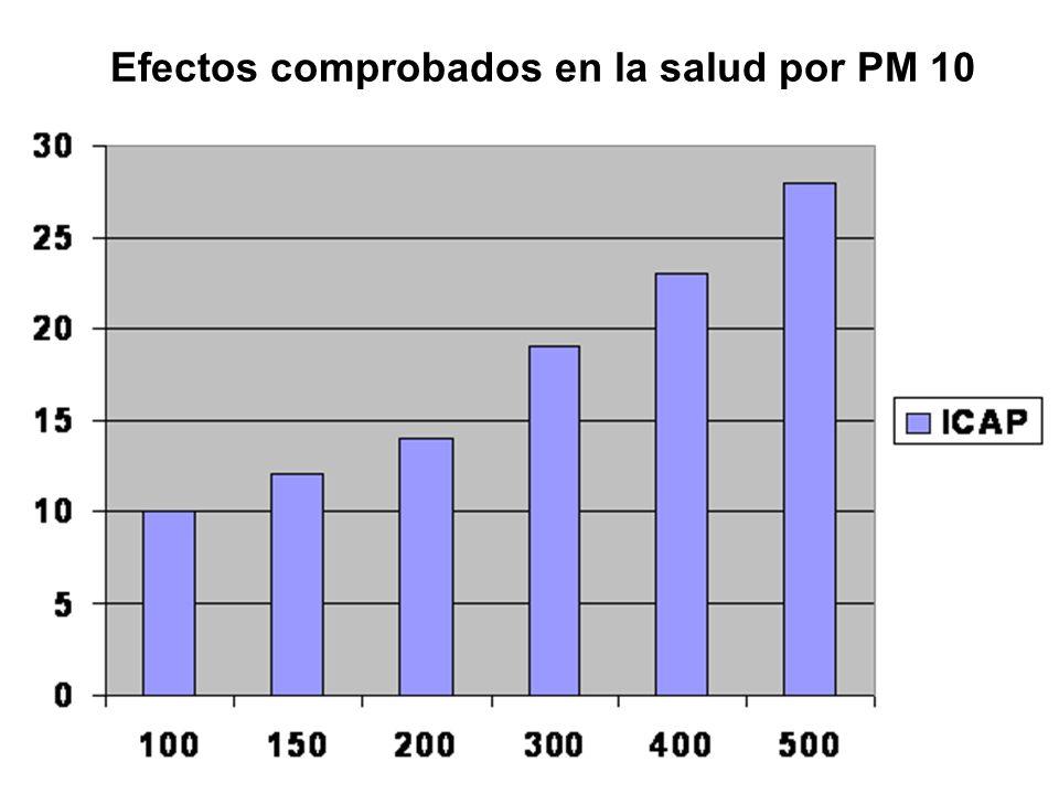 Efectos comprobados en la salud por PM 10