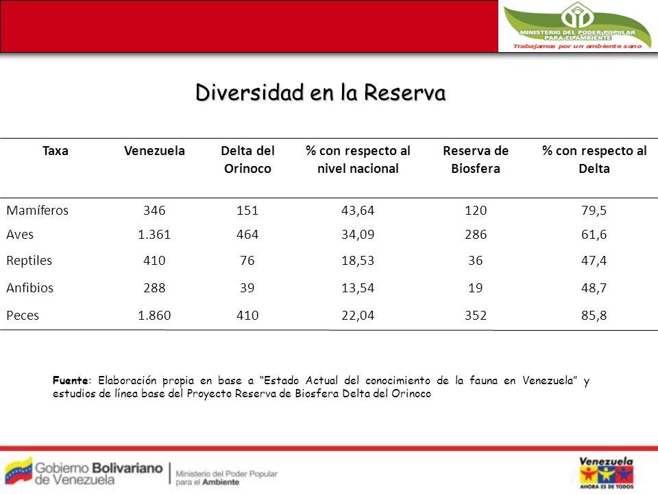 Diversidad en la Reserva TaxaVenezuelaDelta del Orinoco % con respecto al nivel nacional Reserva de Biosfera % con respecto al Delta Mamíferos34615143,6412079,5 Aves1.36146434,0928661,6 Reptiles4107618,533647,4 Anfibios2883913,541948,7 Peces1.86041022,0435285,8 Fuente: Elaboración propia en base a Estado Actual del conocimiento de la fauna en Venezuela y estudios de línea base del Proyecto Reserva de Biosfera Delta del Orinoco