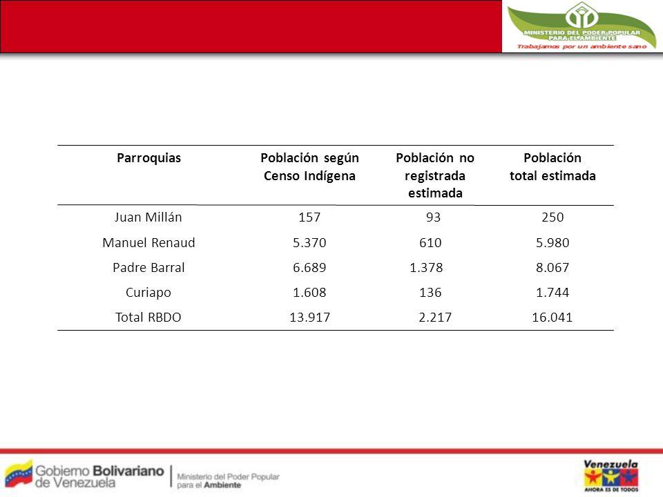 ParroquiasPoblación según Censo Indígena Población no registrada estimada Población total estimada Juan Millán157 93250 Manuel Renaud5.370 6105.980 Padre Barral6.689 1.3788.067 Curiapo1.608 1361.744 Total RBDO13.9172.21716.041