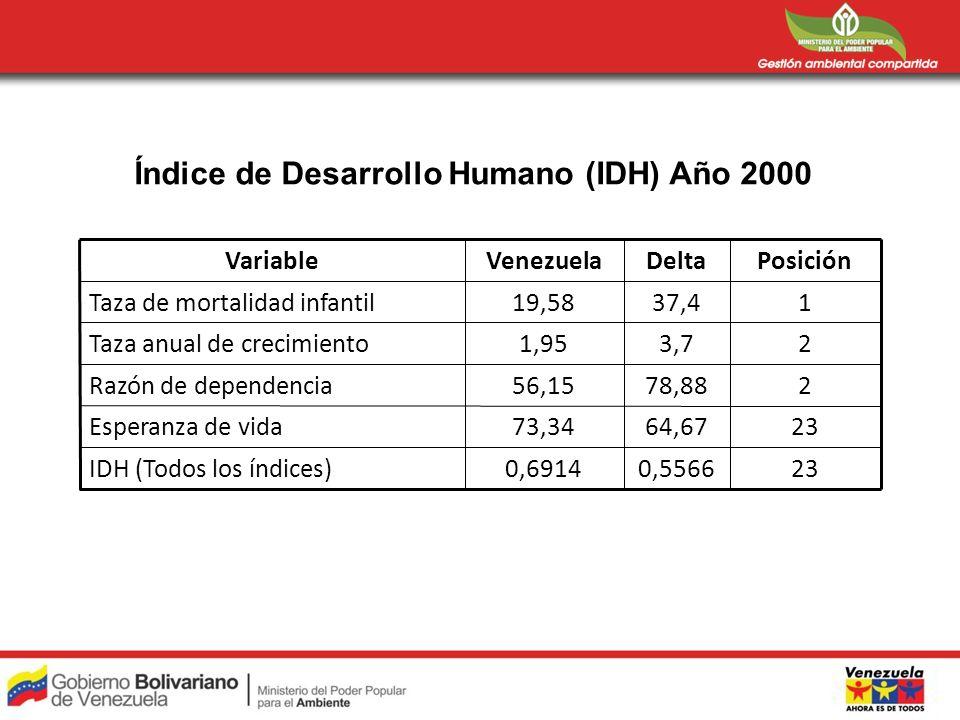 Índice de Desarrollo Humano (IDH) Año 2000 230,55660,6914IDH (Todos los índices) 2364,6773,34Esperanza de vida 278,8856,15Razón de dependencia 23,71,95Taza anual de crecimiento 137,419,58Taza de mortalidad infantil PosiciónDeltaVenezuelaVariable