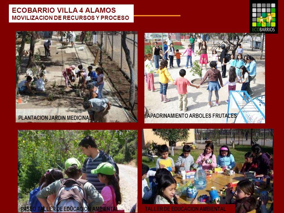 ECOBARRIO VILLA 4 ALAMOS MOVILIZACION DE RECURSOS Y PROCESO APADRINAMIENTO ARBOLES FRUTALES PLANTACION JARDIN MEDICINAL PASEO TALLER DE EDUCACION AMBI